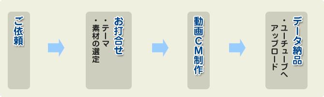 cm_flow